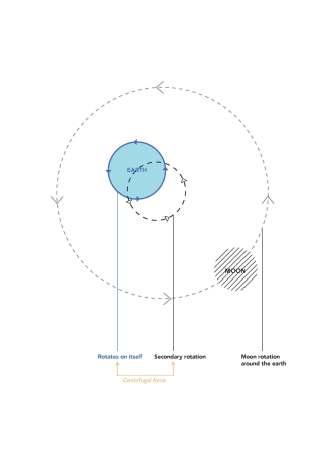 Übung 3 - Tides diagrams - Iuilia Miclea, Margaux Monzée, Andra Nicolescu_Seite_01